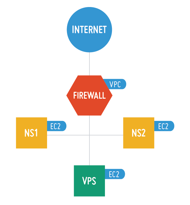 The Diagram Below Shows How A Basic Virtual Private Network Functions