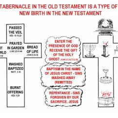 Diagram Of The Tabernacle Moses Pit Bike Wiring Electric Start Furniture Wordpress Related Keywords