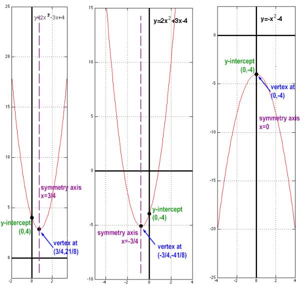 Example graphs of quadratic functions
