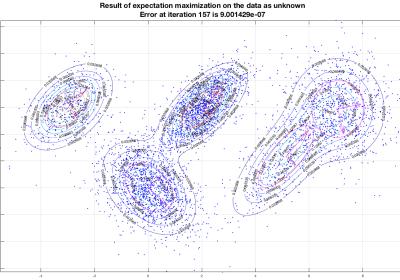 Result of EM on the data