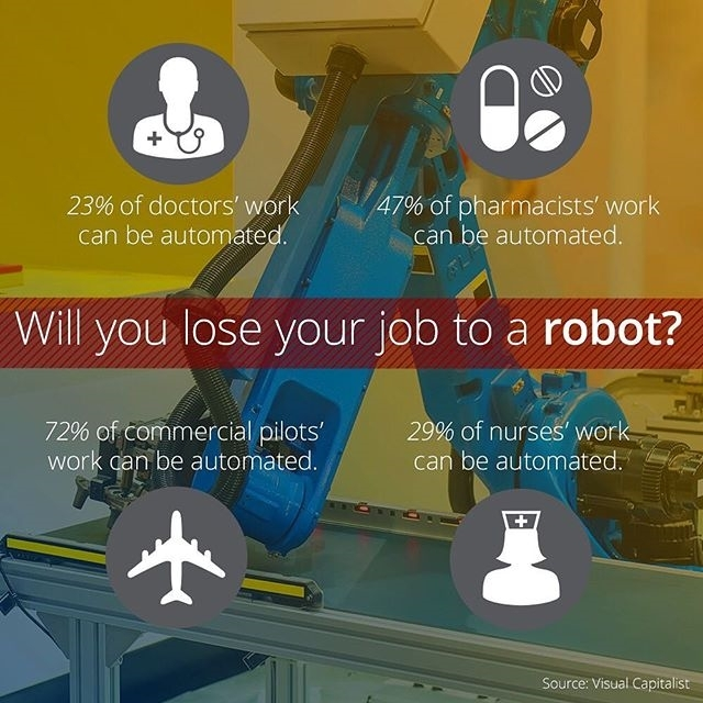 Not that soon. regram @curiositydotcom Not long ago, #human #employees manned every belt at the #grocery #store check-out. Now, one human often supervises dozens of humanless self-checkout stations. This is just the beginning. We're at a critical turning point in the #workforce where the #robots are outpacing #humans in learning tasks and solving #problems. And not just the low-skill #jobs are the ones able to be replaced by #bots. For example, 23% of the #work done by #doctors can be #automated, and almost half (47%) of the work done by pharmacists can be automated. The key, according to some analysts, is to build competence in #creativity and #emotional skills, things very difficult for robots to master. #robot #tech #technology