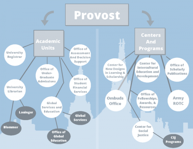 The second half of the provost's office is detailed in a flow chart.
