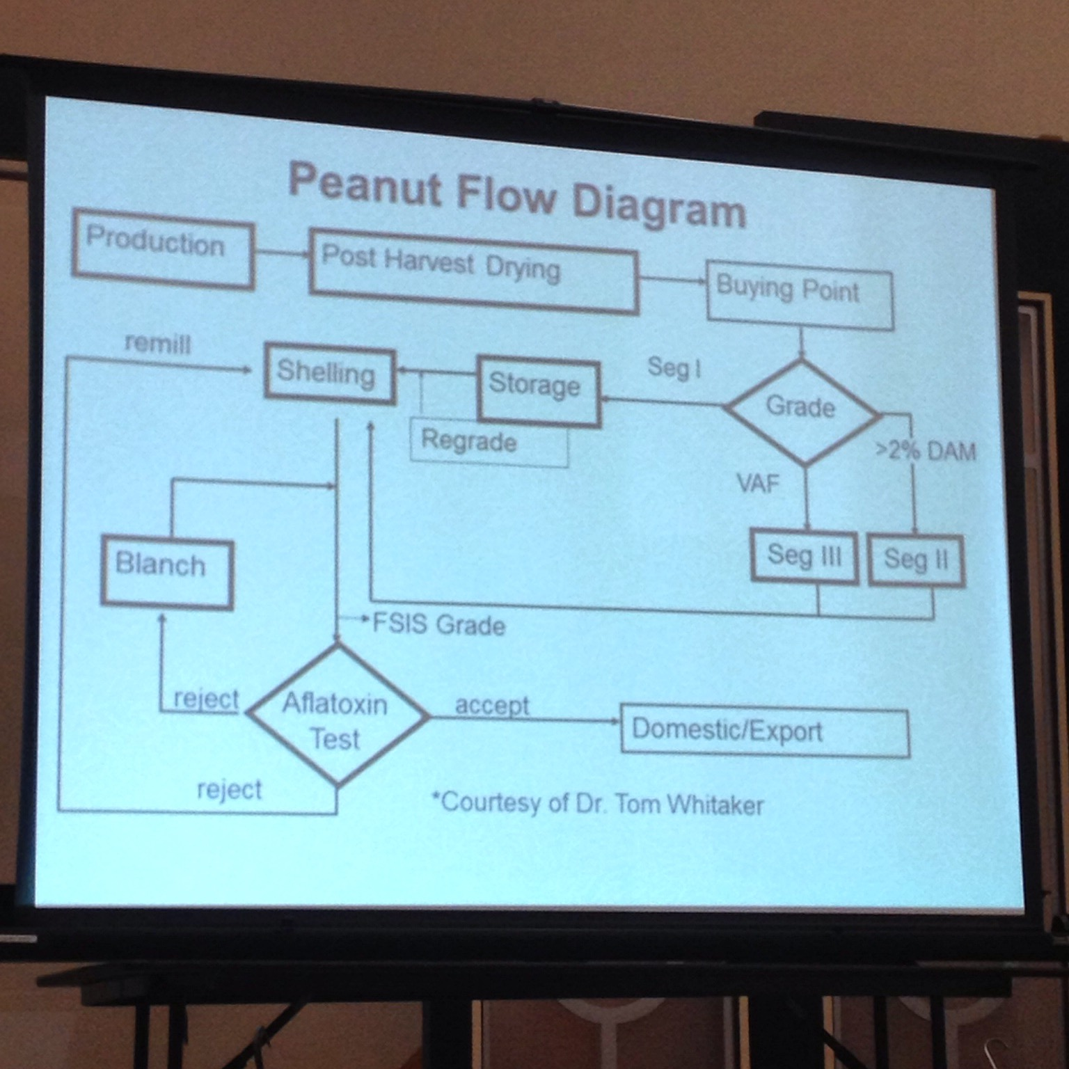hight resolution of peanut flow diagram provided by birdsong peanuts