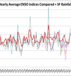 https geosciencebigpicture files wordpress com 2016 03 enso indices sf rainfall png [ 11125 x 6735 Pixel ]