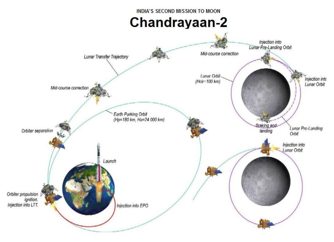 hight resolution of moon flight diagram
