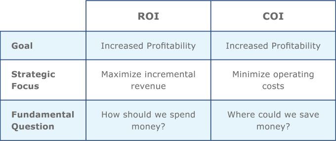 fleet-management-roi-vs-coi
