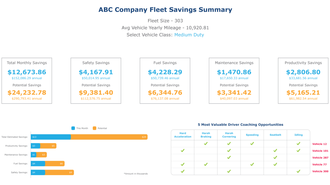 fleet-savings-summary-report
