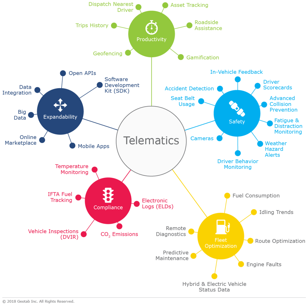 telematics-applications-infographic