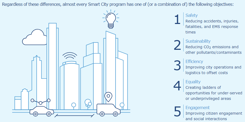 Smart City Objectives
