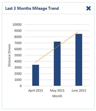 Last 3 Months Mileage Trend Dashboard