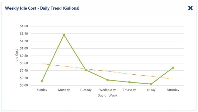 Weekly Idle Cost - Liters Daily Trend Dashboard