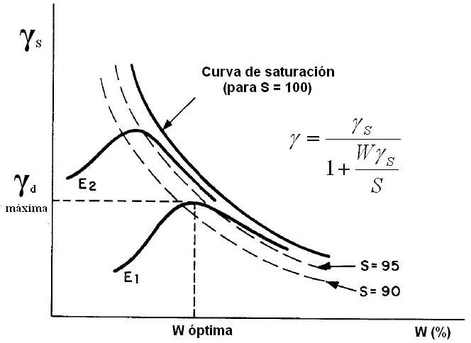 curva proctor
