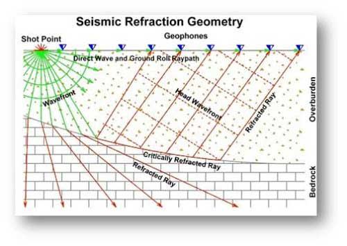 sismica de refraccion