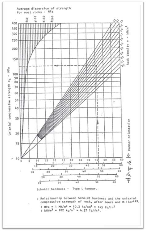 grafico miller