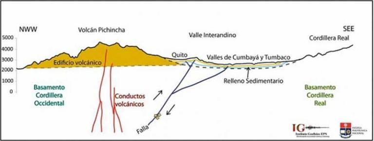 Geología de Quito: fallas y sismicidad