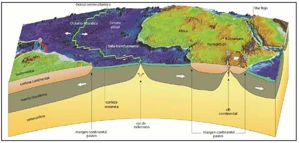 Bordes divergentes, convergentes y transformantes placas tectónicas