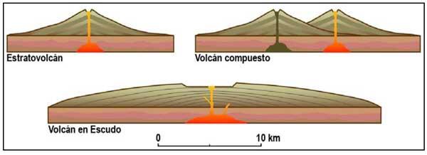 Tipos estructuras volcanes