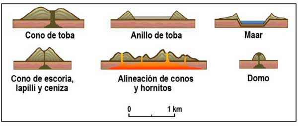 Tipos volcanes