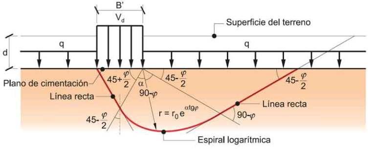 Carga vertical estructura vs presión admisible según Guías Eurocódigo