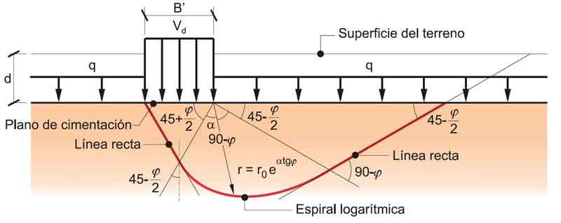Superficie-rotura-suelo