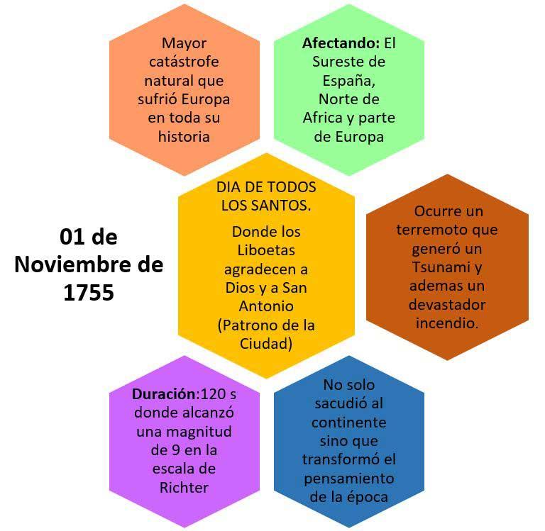 Resumen terremoto Lisboa
