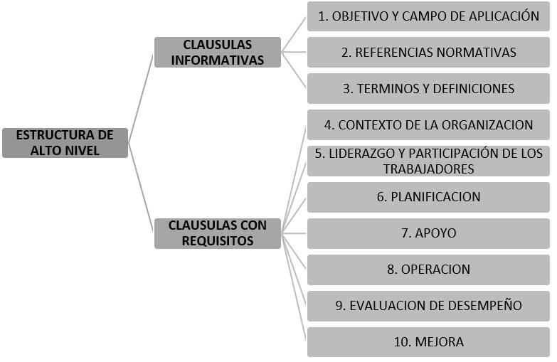 Estructura ISO 45001