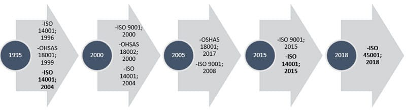 Historia ISO 45001
