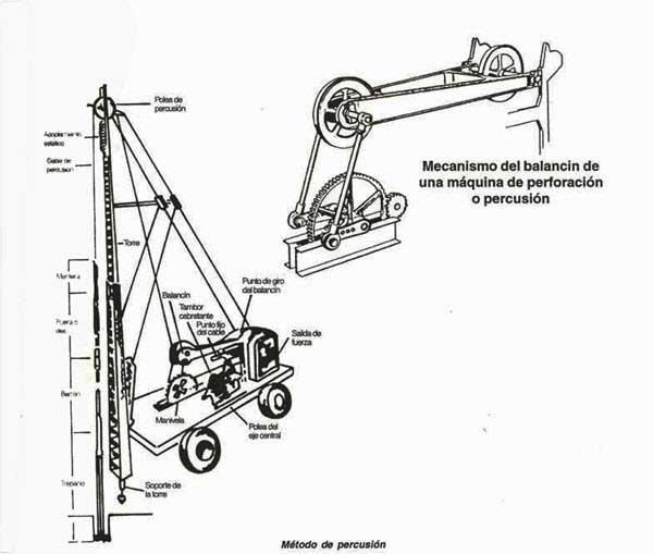 Sistema percusión con cable