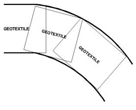 Metode (Cara) pemasangan Geotextile di tikungan