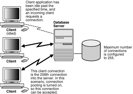 Oracle Database  Connection Pool Gerardnico
