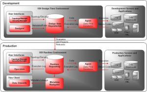 ODI  Technical Architecture [Gerardnico]