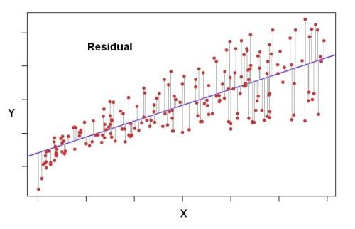 Statistics ResidualError TermPrediction error