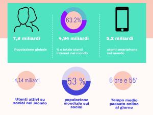 digitale in italia panorama 2020