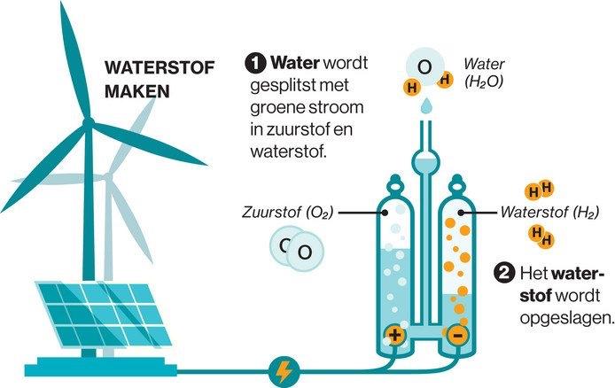 Meer aandacht nodig voor waterstof als vervanger aardgas anders halen we de doelen van het klimaatakkoord niet.