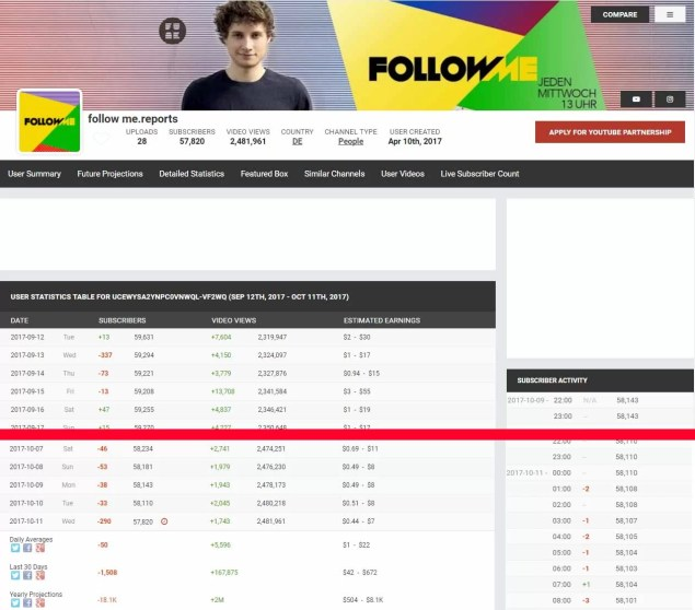follow me.reports verliert massiv an Followern nach PeTA Beitrag Screenshot: socialblade.com