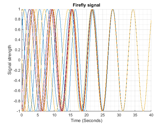 Modeling Fireflies in Sync - Gereshes