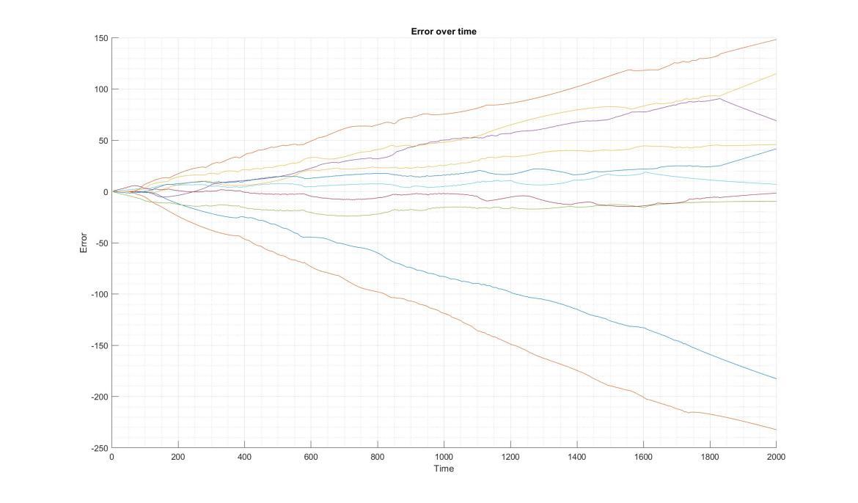 Error over time.jpg