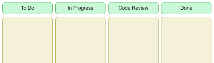 Four columns, labelled To Do, In Progress, Code Review, and Done.