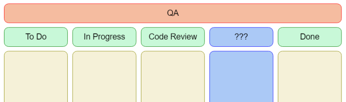 QA spanning across all five columns, with an unnamed column between Code Review and Done