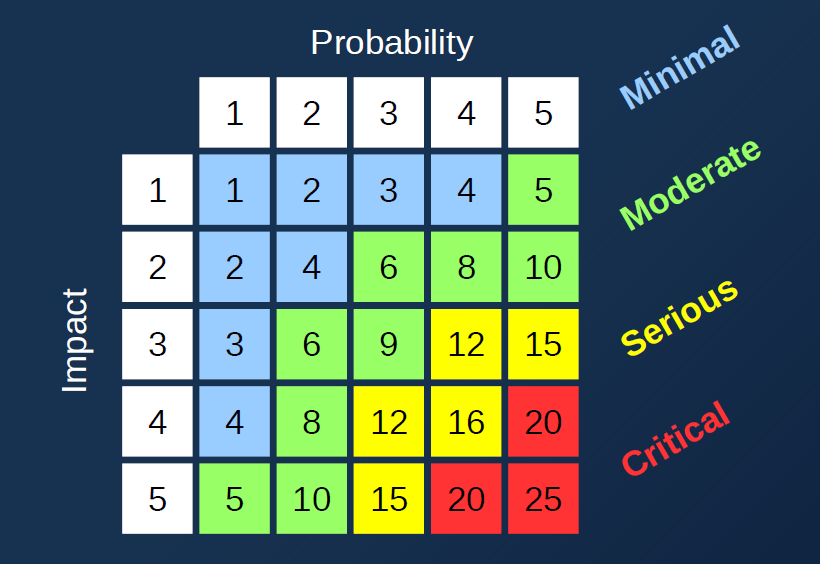 a 5x5 multiplication table, with low numbers labelled minimal risk and the highest numbers labelled critical risk