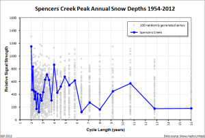 Spencers Creek peak snow depth cycles