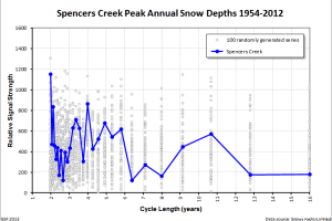 Spencers Creek peak snow depth cycles