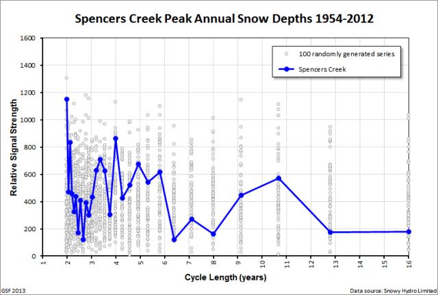 Spencers_peak_spectral