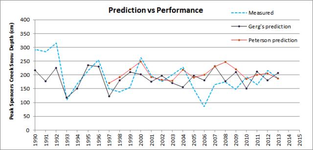 Prediction_v_performance_2013