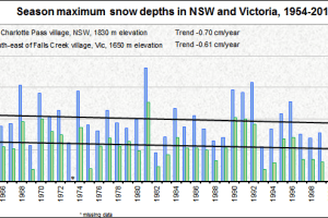 NSW and Victoria peak snow depth trends