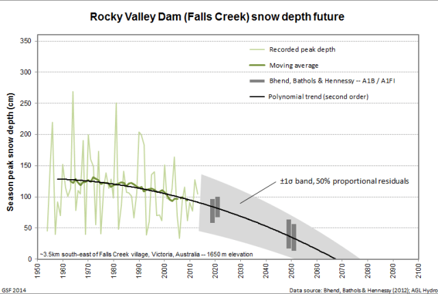 Rocky Valley Dam snow depth future