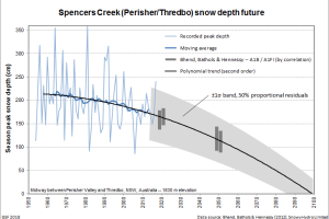 Future trend of Australian snow depth