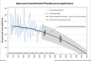 Future trend of Australian snow depth
