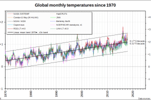 Global monthly temperatures since 1970 -- instrumental, satellite and reanalysis estimates