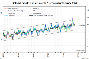Global monthly temperatures since 1970 -- instrumental estimates